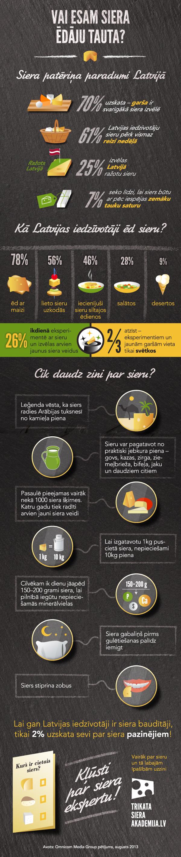 infografika_Siers_Latvijaa