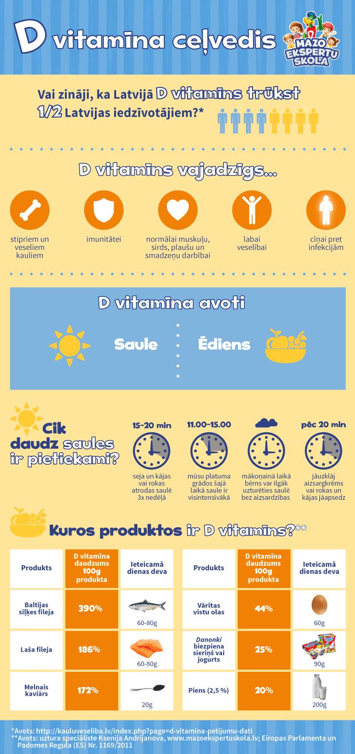 infografika D vitamīns