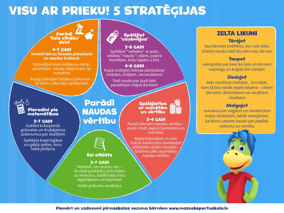 5 stratēģijas kā (ne)runāt ar bērnu par naudu